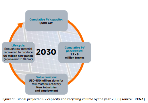 Solar PV module recycling