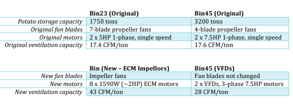 comparison of fan equipment